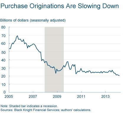 Figure 3: Purchasing Originations are Slowing Down