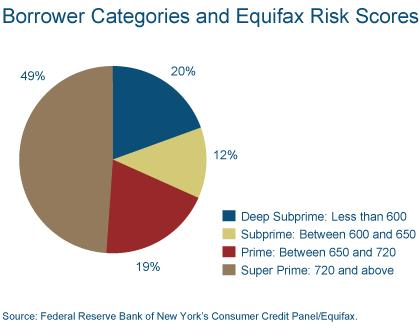 Figure 4: Borrower Categories and Equifax Risk Scores
