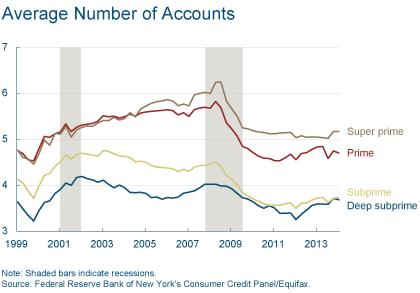 Figure 5: Average Number of Accounts