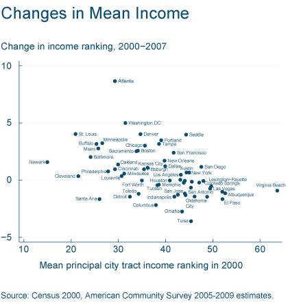 Figure 1: Changes in Mean Income
