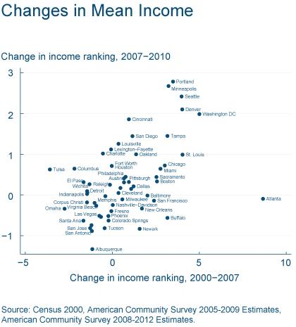 Figure 3: Changes in Mean Income