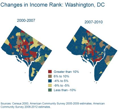 Figure 4: Changes in Income Rank: Washington DC