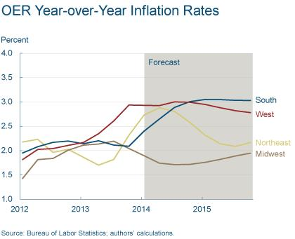 Figure 2: OER Year-over-Year Inflation Rates