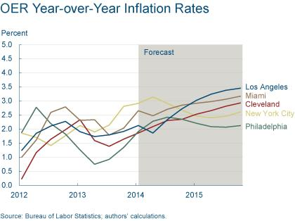 Figure 3: OER Year-over-Year Inflation Rates