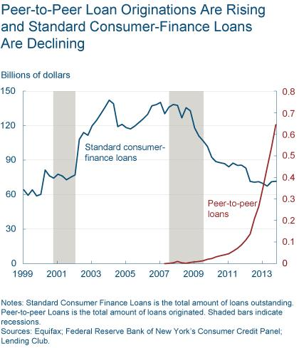 Figure 1: Peer-to-Peer Loan Originations Are Rising and Standadr Consumer-Finance Loans are Declining