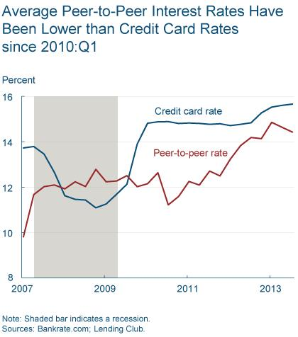 Figure 2: Average Peer-to-Peer Interest Rates Have Been Lower than Credit Card Rates since 2010: Q1