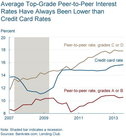 Figure 3: Average Top-Grade Peer-to-Peer Interest Rates Have Always Been Lower than Credit Card Rates