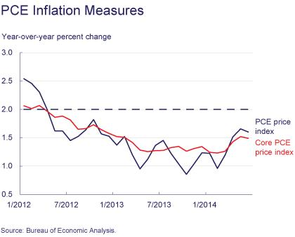 Figure 1: PCE Inflation Measures