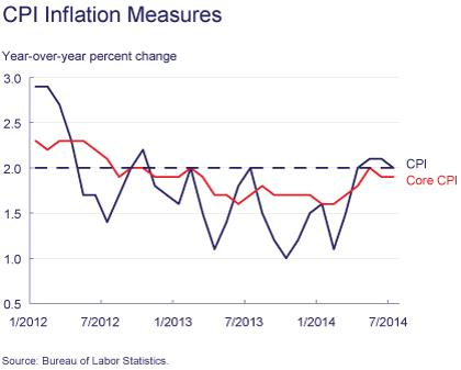 Figure 2: CPI Inflation Measures