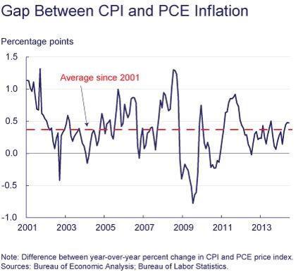 Figure 3: Gap Between CPI and PCE Inflation