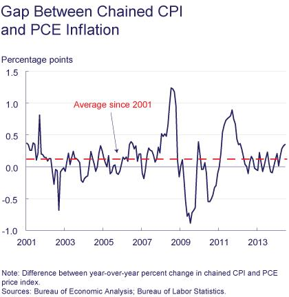 Figure 4: Gap Between Chanied CPI and PCE Inflation