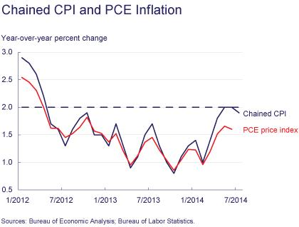 Figure 5: Chanied CPI and PCE Inflation