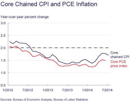 Figure 6: Core Chanied CPI and PCE Inflation