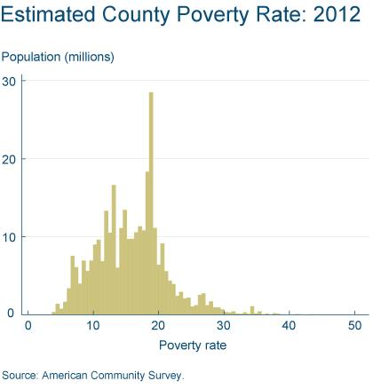 Figure 1: Estimated County Poverty Rate: 2012