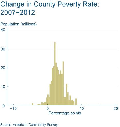 Figure 2: Change in County Poverty Rate: 2007 - 2012