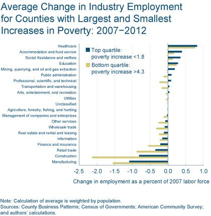 Figure 6: Average Change in Industry Employment for Countries with Largest and Smallest Increases in Poverty: 2007 - 2012