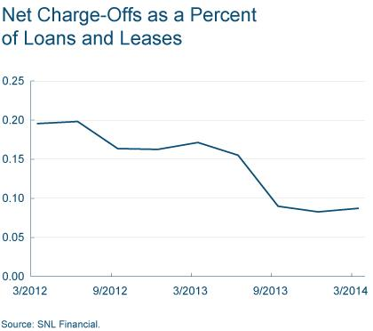 Figure 1: Net Charge-Offs as a Percent of Loans and Leases