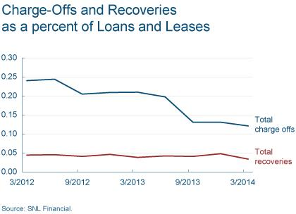 Figure 5: Charge-Offs and Recoveries as a percent of Loans and Leases