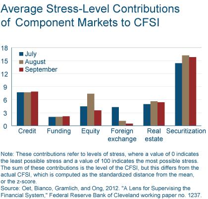 Figure 2: Average Stress-Level Contributions of Component Markets to CFSI