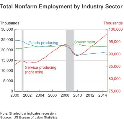 Figure 1: Total Nonfarm Employment by Industry Sector