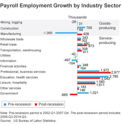 Figure 2: Payroll Employment Growth by Industry Sector