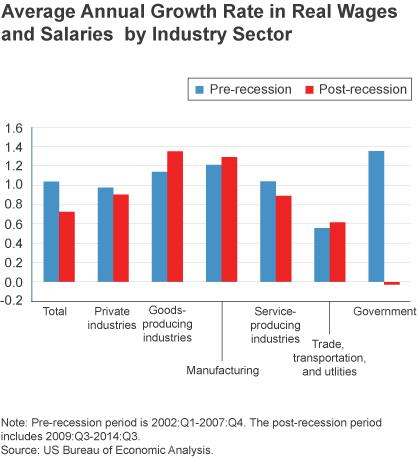 Figure 3: Average Annual Growth Rate in Real Wages and Salaries by Industry Sector