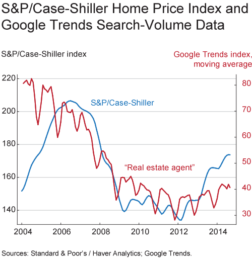 S&P/Case-Shiller Home Price Index and Google Trends search-Volume Data