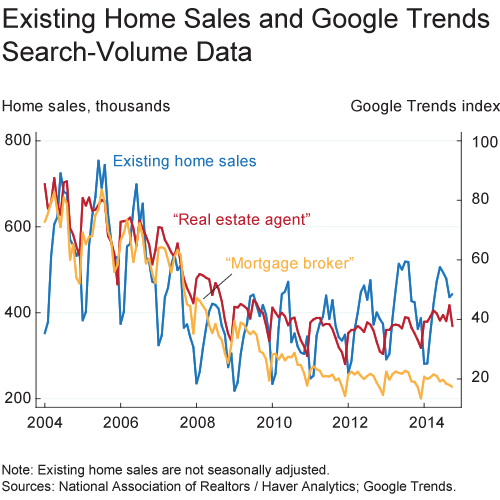 Existing Home Sales and Google Trends Search-volume Data