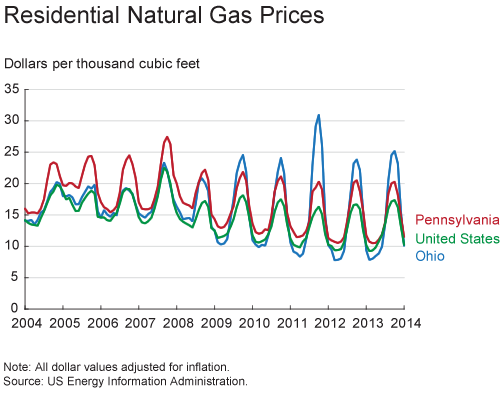 Residential Natural Gas Prices