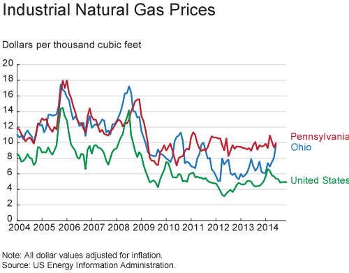 Industrial Natural Gas Prices