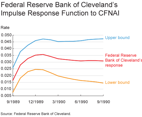 Federal Reserve Bank of Cleveland's Impulse Response Function to CFNAI