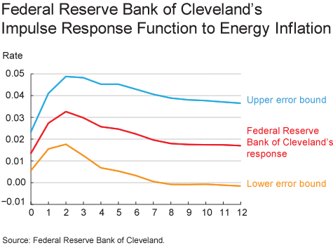 Federal Reserve Bank of Cleveland's Impulse Response finction to Energy Inflation