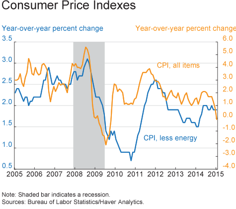 Consumer Price Indexes