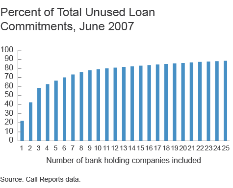 Percent of Total Unused Loan Commitments, June 2007