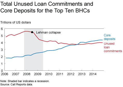 Total Unused Loan Commitments and Core Deposits for the Top Ten BHCs