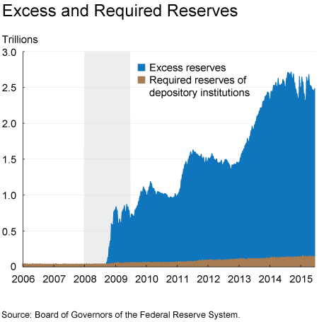 Figure 1. Excess and Required Reserves