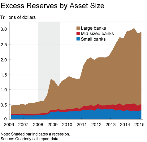 Figure 2. Excess Reserves by Asset Size