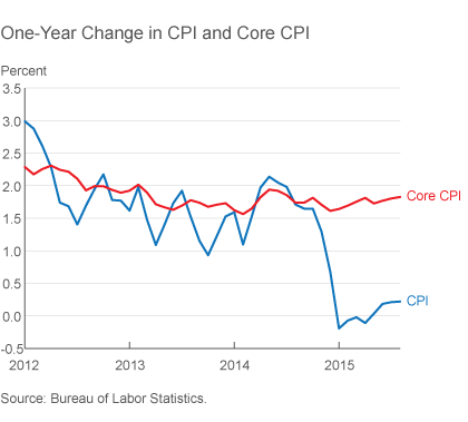 One-Year Change in CPI and Core CPI