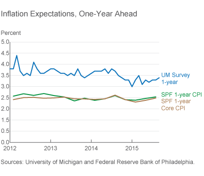 Inflation Expectations, One-Year Ahead
