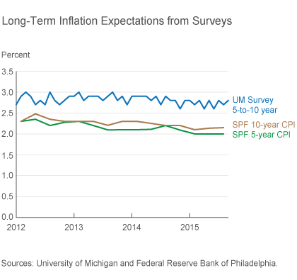 Long-Term Inflation Expectations from Surveys
