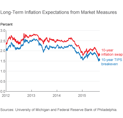Long-Term Inflation Expectations from Market Measures