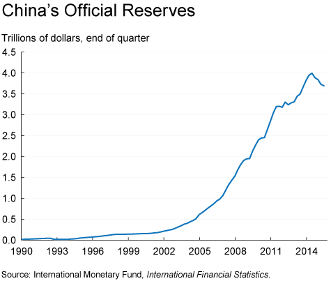 Figure 2. China's Official Reserves