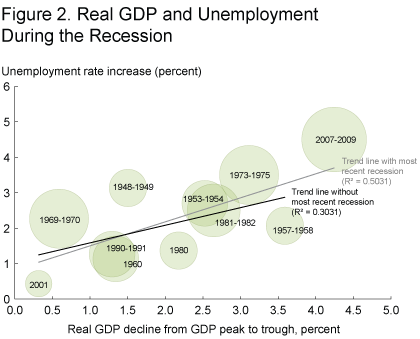 Figure 2. Real GDP and Unemployment During the Recession