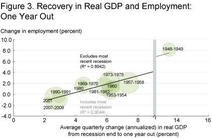 Figure 3. Recovery in Real GDP and Employment: One Year
