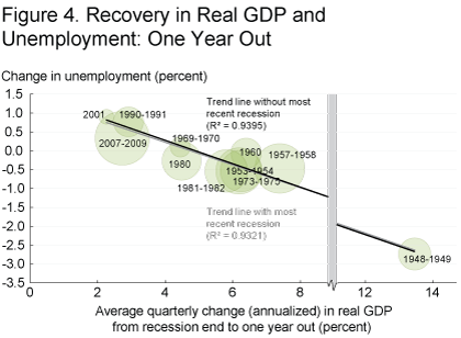 Figure 4. Recovery in Real GDP and Unemployment: One Year Out