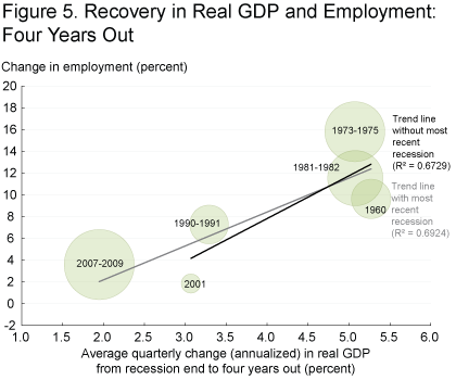 Figure 5. Recovery in Real GDP and Employment: Four Years Out
