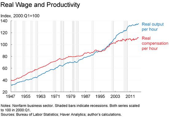 Figure 2. Real Wage and Productivity