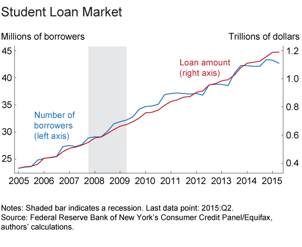 Figure 1. Student Loan Market
