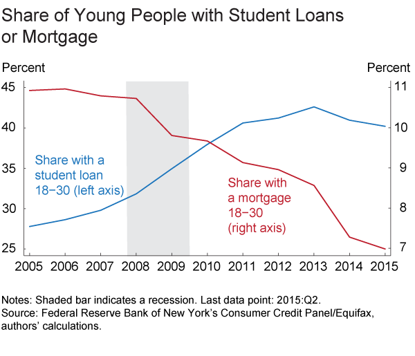 Figure 2. Share of Young People with Student Loans or Mortgage
