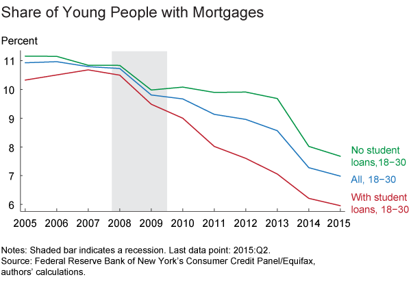Figure 4. Share of Young People with Mortgages